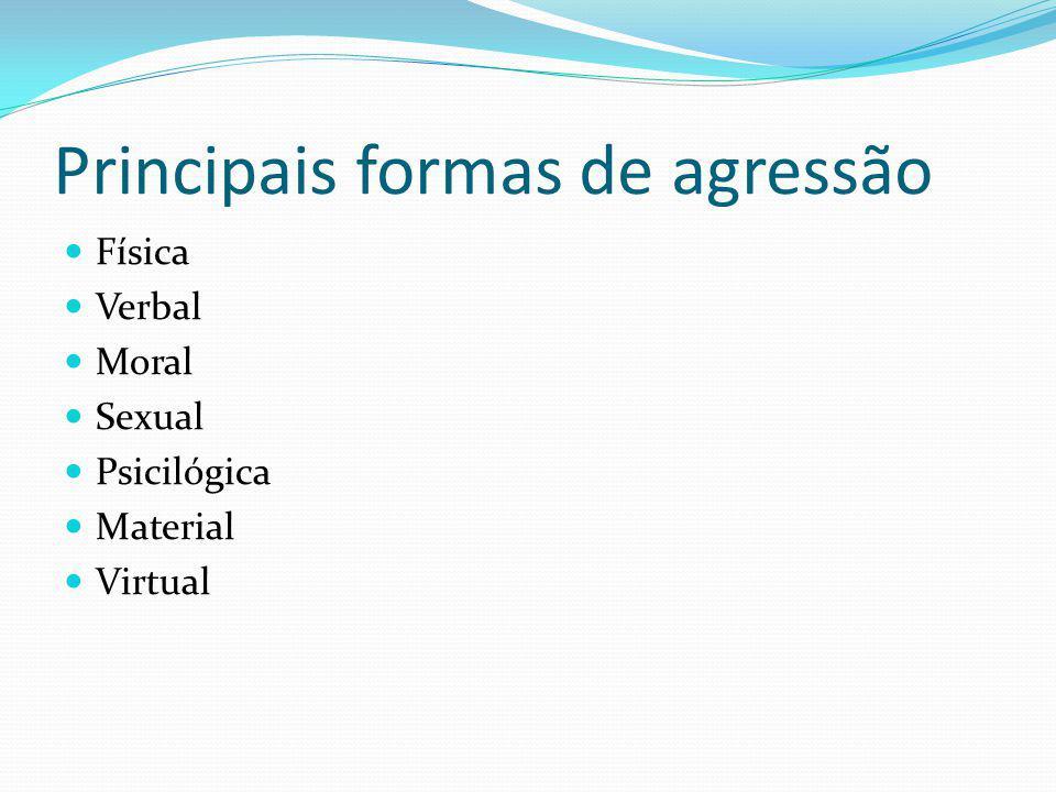 Principais formas de agressão Física Verbal Moral Sexual Psicilógica Material Virtual