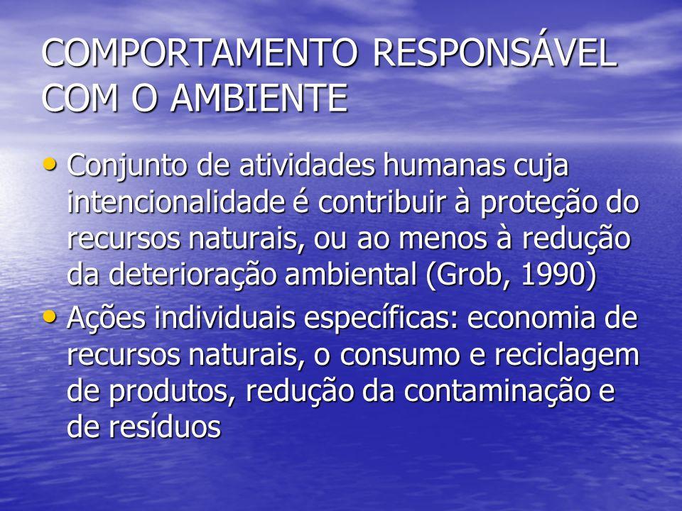 COMPORTAMENTO RESPONSÁVEL COM O AMBIENTE Conjunto de atividades humanas cuja intencionalidade é contribuir à proteção do recursos naturais, ou ao meno