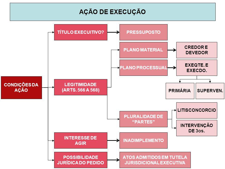 CONDIÇÕES DA AÇÃO AÇÃO DE EXECUÇÃO TÍTULO EXECUITIVO?PRESSUPOSTO LEGITIMIDADE (ARTS. 566 A 568) INTERESSE DE AGIR POSSIBILIDADE JURÍDICA DO PEDIDO PLA