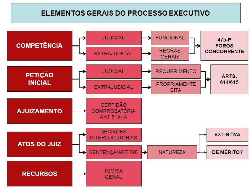 COMPETÊNCIA PETIÇÃO INICIAL ELEMENTOS GERAIS DO PROCESSO EXECUTIVO AJUIZAMENTO RECURSOS ATOS DO JUIZ JUDICIAL EXTRAJUDICIAL FUNCIONAL REGRAS GERAIS 47