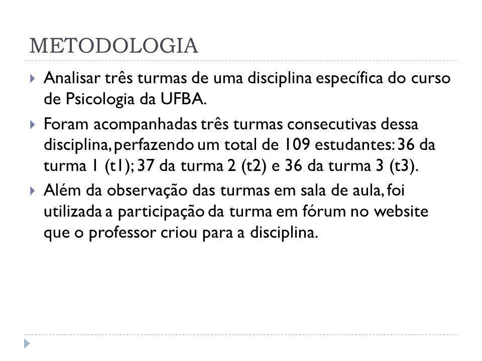 METODOLOGIA Analisar três turmas de uma disciplina específica do curso de Psicologia da UFBA. Foram acompanhadas três turmas consecutivas dessa discip