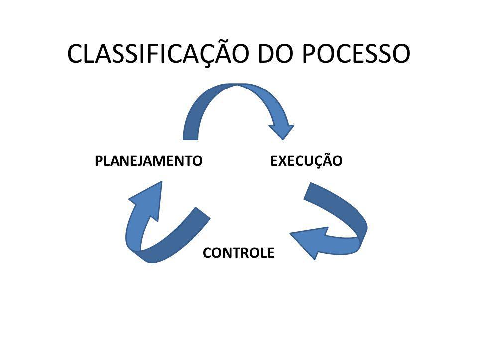 CLASSIFICAÇÃO DO POCESSO PLANEJAMENTO EXECUÇÃO CONTROLE