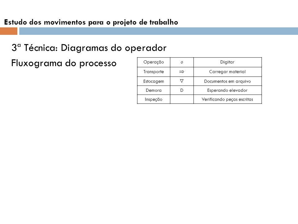 3ª Técnica: Diagramas do operador Fluxograma do processo Estudo dos movimentos para o projeto de trabalho Operação Digitar Transporte Carregar materia