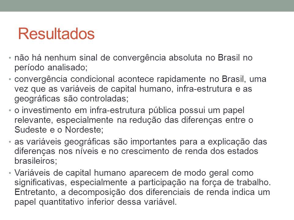Resultados não há nenhum sinal de convergência absoluta no Brasil no período analisado; convergência condicional acontece rapidamente no Brasil, uma v