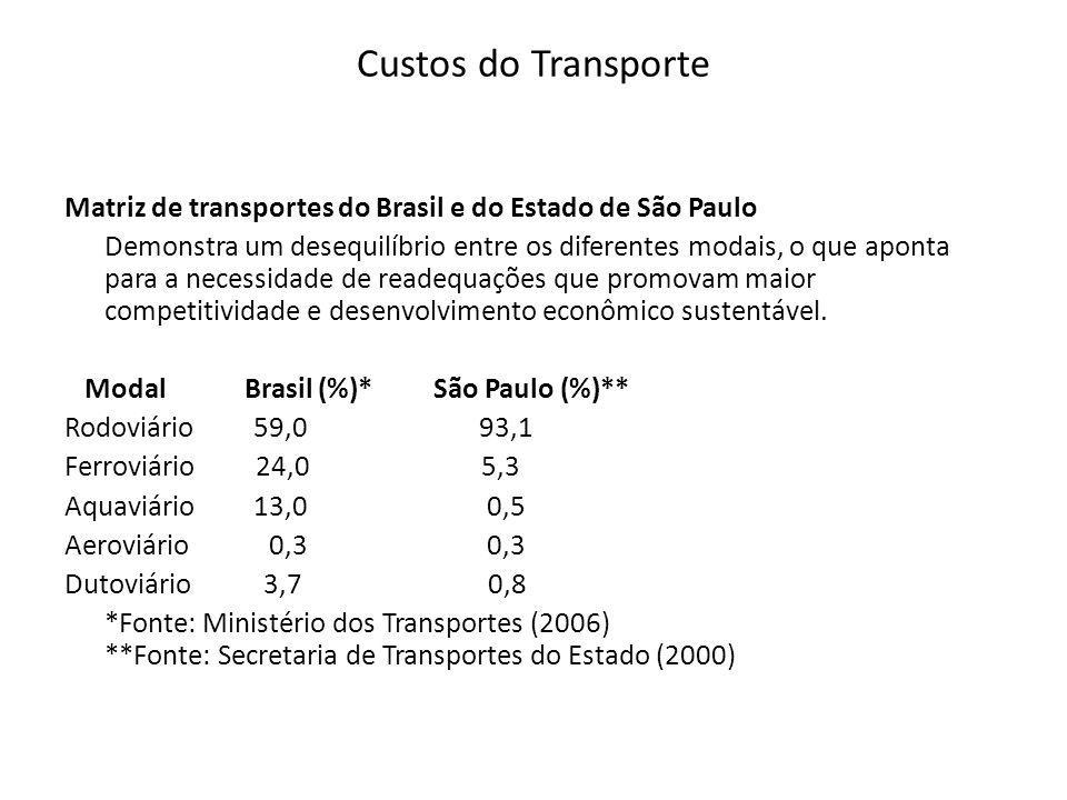 Custos do Transporte Matriz de transportes do Brasil e do Estado de São Paulo Demonstra um desequilíbrio entre os diferentes modais, o que aponta para