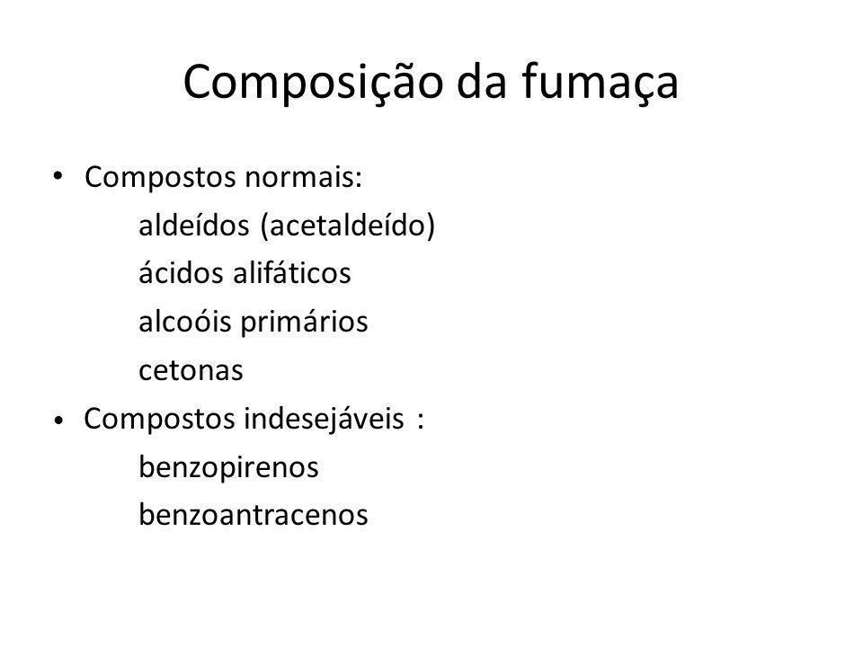 Composição da fumaça Compostos normais: aldeídos (acetaldeído) ácidos alifáticos alcoóis primários cetonas Compostos indesejáveis : benzopirenos benzoantracenos