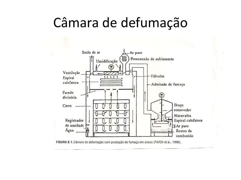 Câmara de defumação