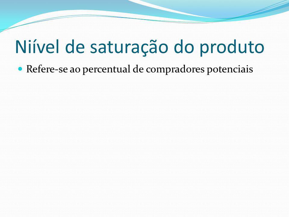 Niível de saturação do produto Refere-se ao percentual de compradores potenciais
