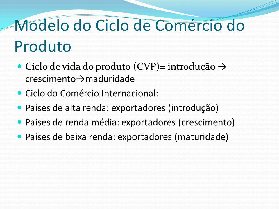 Modelo do Ciclo de Comércio do Produto Ciclo de vida do produto (CVP)= introdução crescimentomaduridade Ciclo do Comércio Internacional: Países de alta renda: exportadores (introdução) Países de renda média: exportadores (crescimento) Países de baixa renda: exportadores (maturidade)