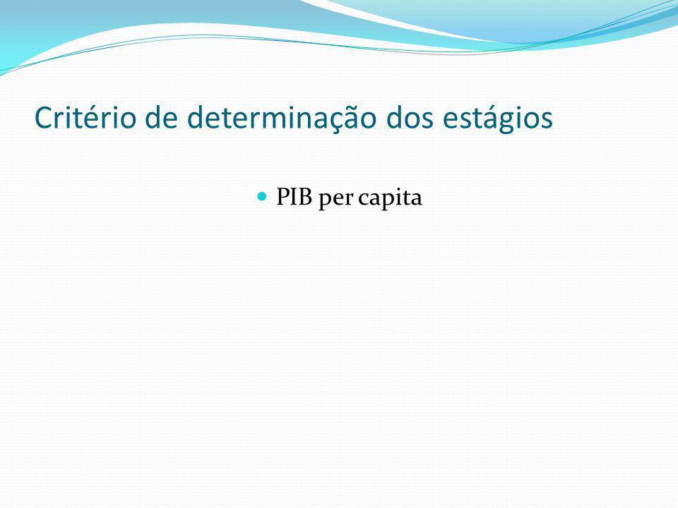Quadro Geral dos Estágios Grupo de renda por PIB per capita Renda per capita USD % do PIB mundial População em milhões Países de Alta Renda > 14.00079,53926 Países de Renda Média -Alta 2.500 a 14.0008,63571 Países de Renda Média-Baixa 500 a 2.5009,422.285 Países de Baixa Renda <5002,412.048 Países Inviáveis--450