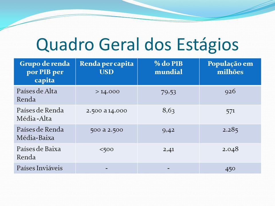 Quadro Geral dos Estágios Grupo de renda por PIB per capita Renda per capita USD % do PIB mundial População em milhões Países de Alta Renda > 14.00079