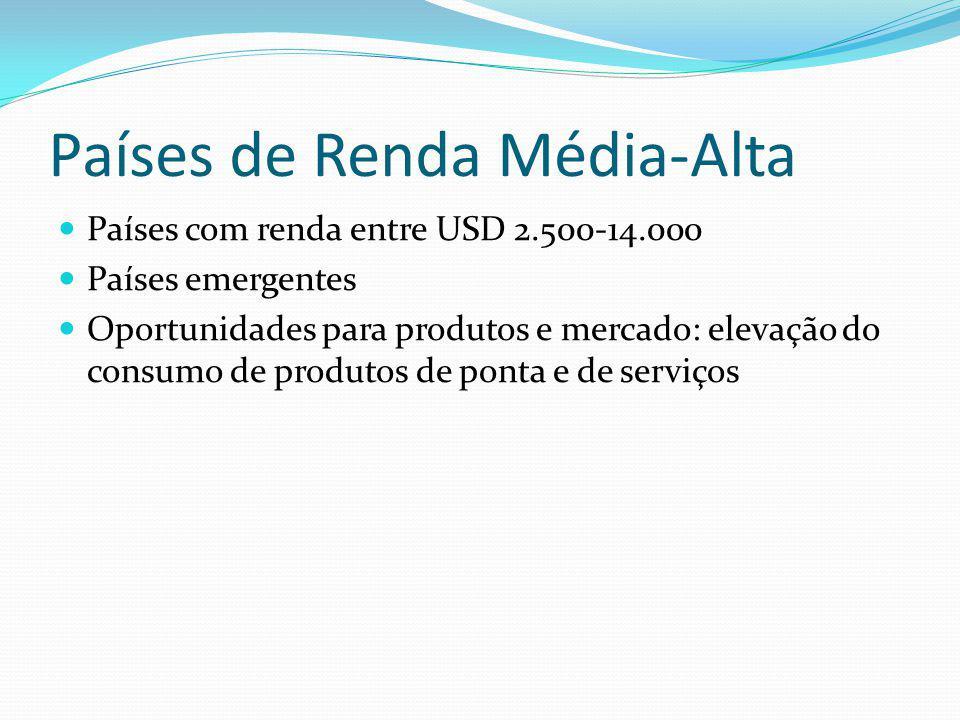 Países de Renda Média-Alta Países com renda entre USD 2.500-14.000 Países emergentes Oportunidades para produtos e mercado: elevação do consumo de produtos de ponta e de serviços