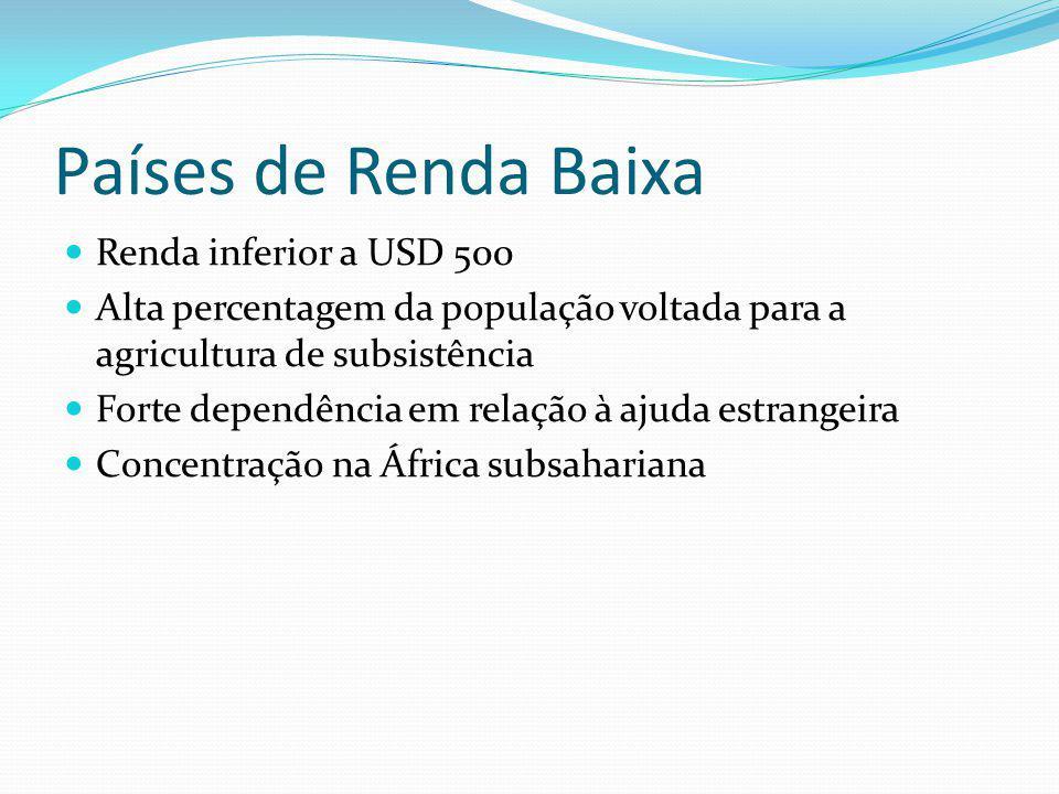 Países de Renda Baixa Renda inferior a USD 500 Alta percentagem da população voltada para a agricultura de subsistência Forte dependência em relação à ajuda estrangeira Concentração na África subsahariana