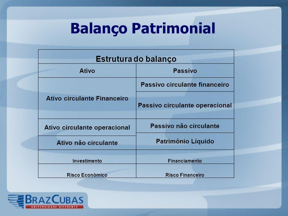 Balanço Patrimonial Estrutura do balanço AtivoPassivo Ativo circulante Financeiro Passivo circulante financeiro Passivo circulante operacional Ativo c