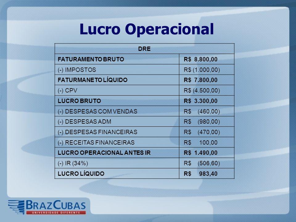 Lucro Operacional DRE FATURAMENTO BRUTO R$ 8.800,00 (-) IMPOSTOS R$ (1.000,00) FATURMANETO LÍQUIDO R$ 7.800,00 (-) CPV R$ (4.500,00) LUCRO BRUTO R$ 3.