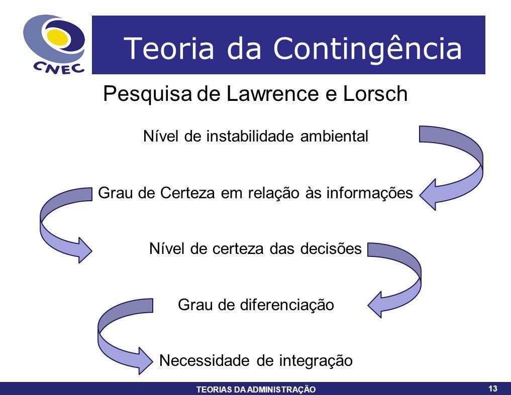 13 TEORIAS DA ADMINISTRAÇÃO 13 Teoria da Contingência Pesquisa de Lawrence e Lorsch Nível de instabilidade ambiental Grau de Certeza em relação às inf