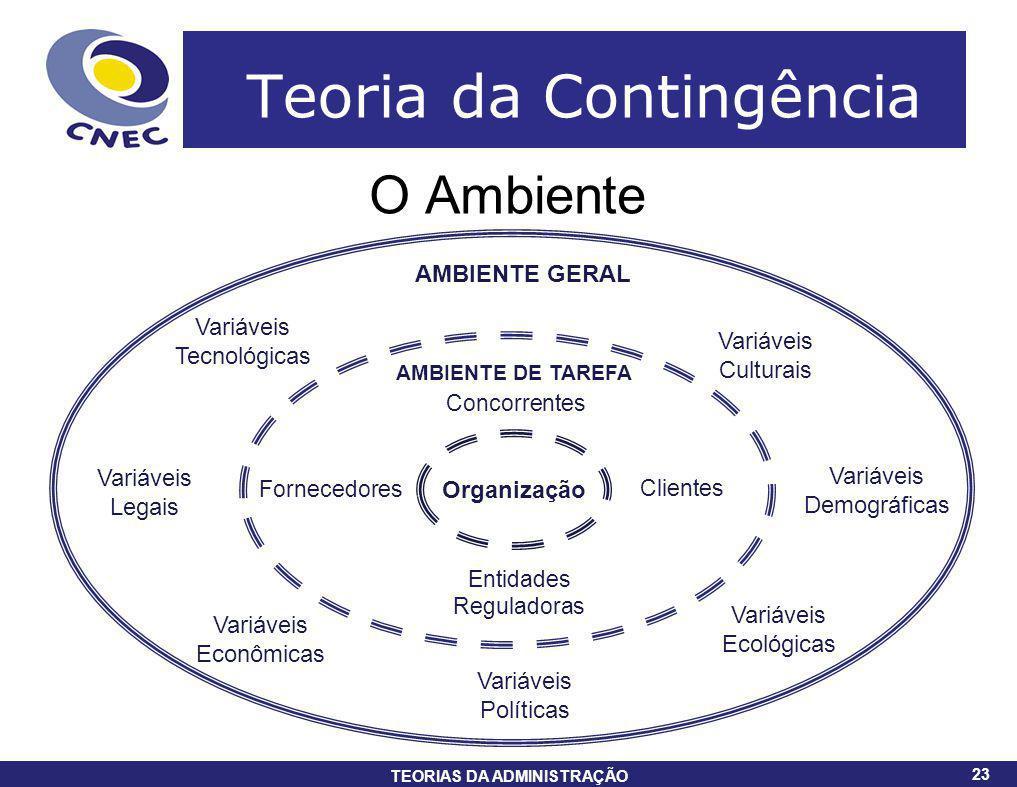 23 TEORIAS DA ADMINISTRAÇÃO 23 Teoria da Contingência O Ambiente Organização AMBIENTE DE TAREFA Fornecedores Entidades Reguladoras Clientes Concorrent
