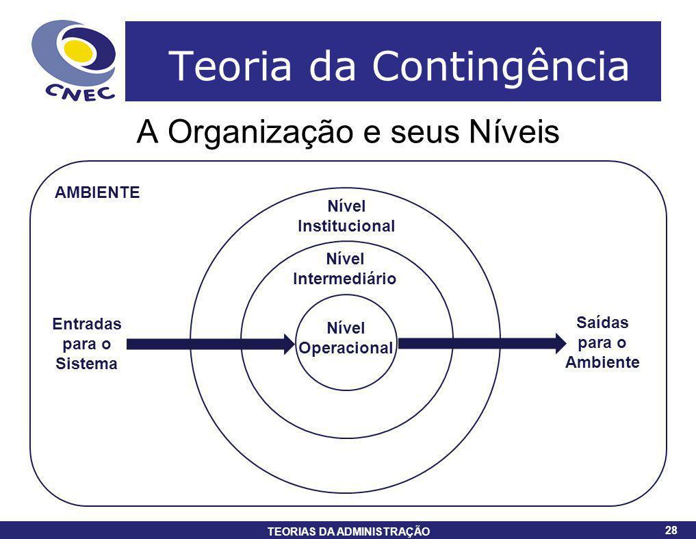 28 TEORIAS DA ADMINISTRAÇÃO 28 Teoria da Contingência A Organização e seus Níveis AMBIENTE Nível Institucional Nível Intermediário Nível Operacional E