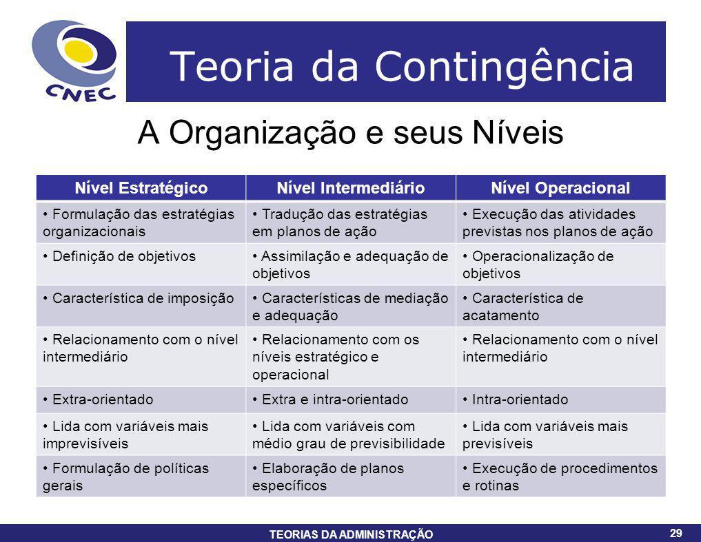 29 TEORIAS DA ADMINISTRAÇÃO 29 Teoria da Contingência A Organização e seus Níveis Nível EstratégicoNível IntermediárioNível Operacional Formulação das