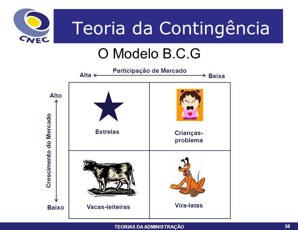 38 TEORIAS DA ADMINISTRAÇÃO 38 Teoria da Contingência O Modelo B.C.G Participação de Mercado Crescimento do Mercado Alto Baixo Alta Baixa Estrelas Vac