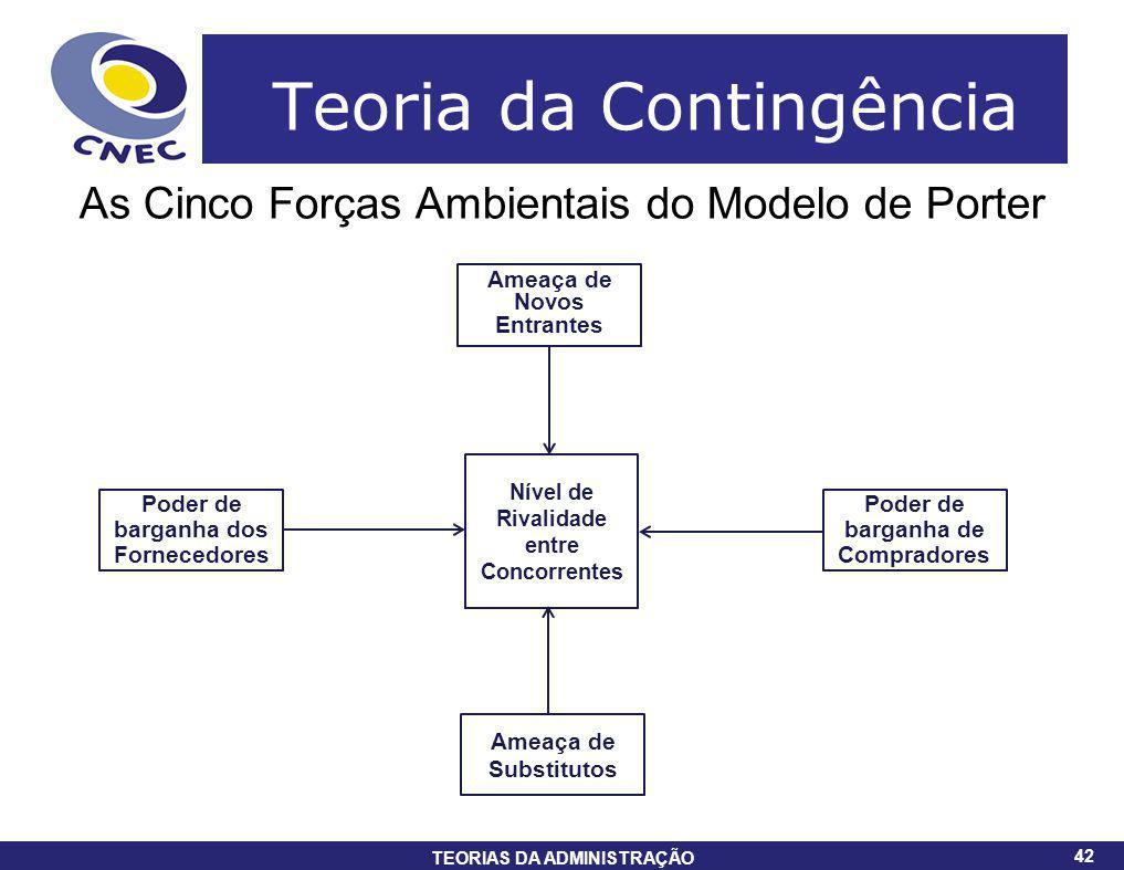 42 TEORIAS DA ADMINISTRAÇÃO 42 Teoria da Contingência As Cinco Forças Ambientais do Modelo de Porter Nível de Rivalidade entre Concorrentes Poder de b