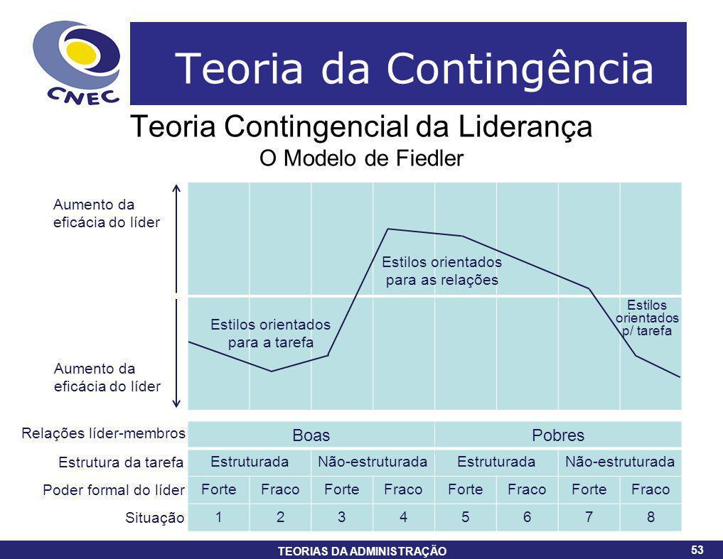 53 TEORIAS DA ADMINISTRAÇÃO 53 Teoria da Contingência Teoria Contingencial da Liderança O Modelo de Fiedler BoasPobres EstruturadaNão-estruturadaEstru