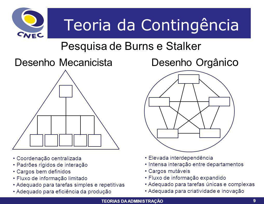 9 TEORIAS DA ADMINISTRAÇÃO 9 Teoria da Contingência Pesquisa de Burns e Stalker Desenho Mecanicista Desenho Orgân ico Coordenação centralizada Padrões