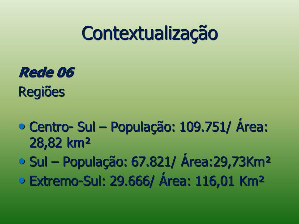 Contextualização Rede 06 Regiões Centro- Sul – População: 109.751/ Área: 28,82 km² Centro- Sul – População: 109.751/ Área: 28,82 km² Sul – População: 67.821/ Área:29,73Km² Sul – População: 67.821/ Área:29,73Km² Extremo-Sul: 29.666/ Área: 116,01 Km² Extremo-Sul: 29.666/ Área: 116,01 Km²