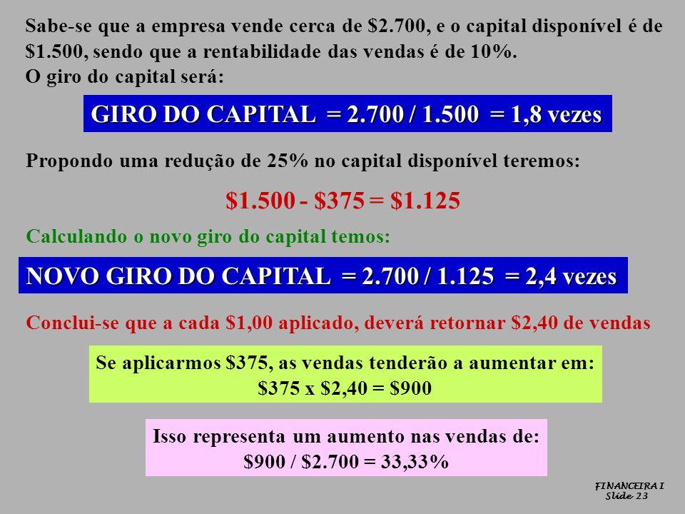 Sabe-se que a empresa vende cerca de $2.700, e o capital disponível é de $1.500, sendo que a rentabilidade das vendas é de 10%. O giro do capital será