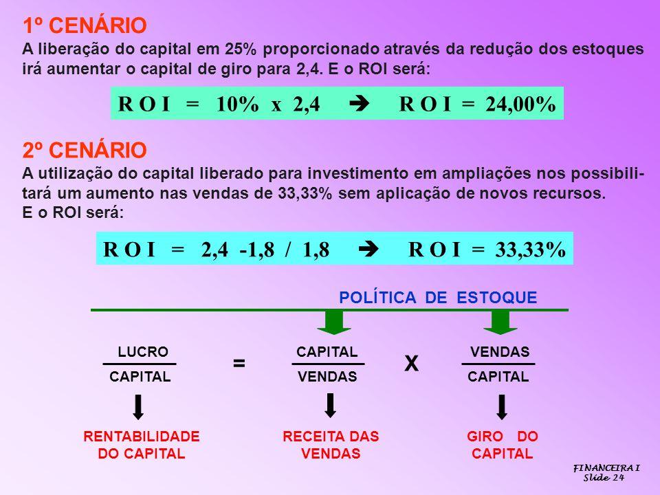 1º CENÁRIO A liberação do capital em 25% proporcionado através da redução dos estoques irá aumentar o capital de giro para 2,4. E o ROI será: R O I =