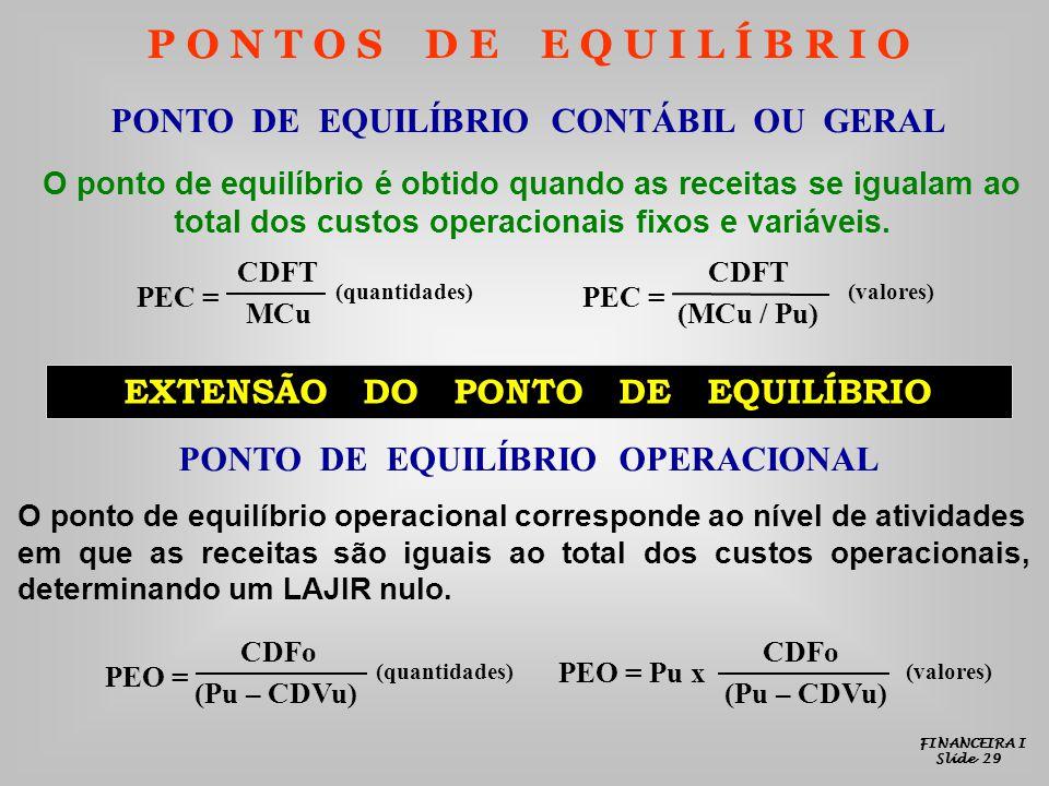 P O N T O S D E E Q U I L Í B R I O PONTO DE EQUILÍBRIO CONTÁBIL OU GERAL O ponto de equilíbrio é obtido quando as receitas se igualam ao total dos custos operacionais fixos e variáveis.