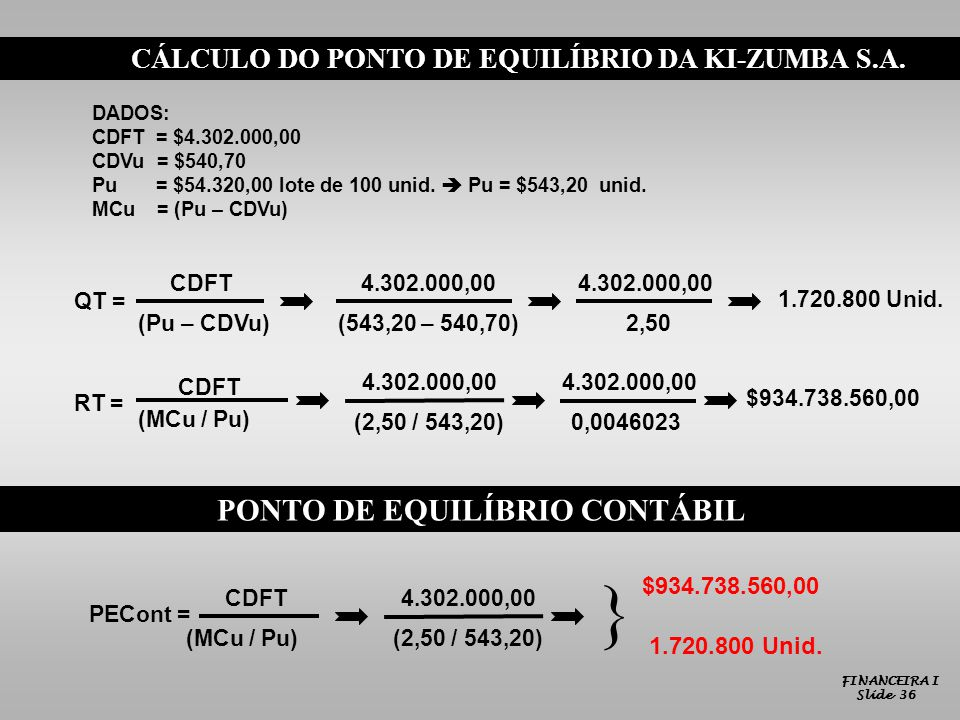 CÁLCULO DO PONTO DE EQUILÍBRIO DA KI-ZUMBA S.A. DADOS: CDFT = $4.302.000,00 CDVu = $540,70 Pu = $54.320,00 lote de 100 unid. Pu = $543,20 unid. MCu =