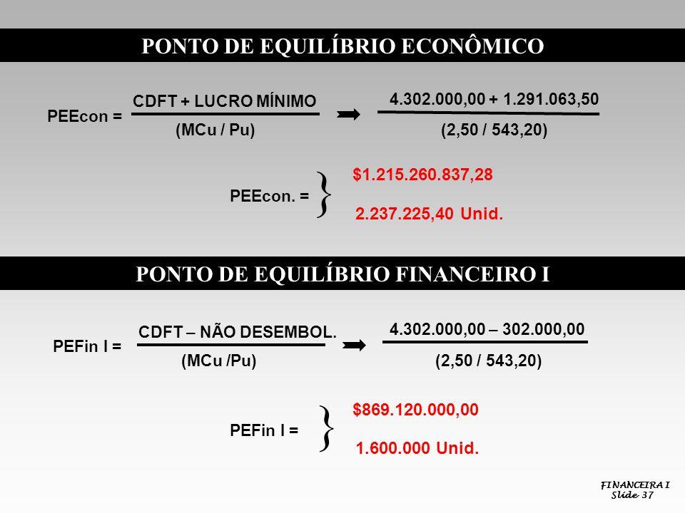 FINANCEIRA I Slide 37 PONTO DE EQUILÍBRIO ECONÔMICO PEEcon = CDFT + LUCRO MÍNIMO (MCu / Pu) 4.302.000,00 + 1.291.063,50 (2,50 / 543,20) PEEcon. = $1.2