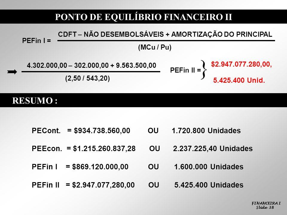 FINANCEIRA I Slide 38 PONTO DE EQUILÍBRIO FINANCEIRO II PEFin I = CDFT – NÃO DESEMBOLSÁVEIS + AMORTIZAÇÃO DO PRINCIPAL (MCu / Pu) 4.302.000,00 – 302.000,00 + 9.563.500,00 (2,50 / 543,20) PEFin II = $2.947.077.280,00, 5.425.400 Unid.