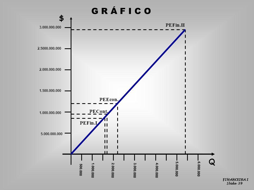 FINANCEIRA I Slide 39 $ Q 5.000.000.000 1.000.000.000 1.500.000.000 2.000.000.000 2.5000.000.000 3.000.000.000 500.000 1.000.0002.000.0004.000.0003.000.000 5.000.0006.000.000 PEFin.II PEFin.I PECont.