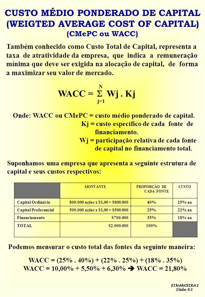 FINANCEIRA I Slide 63 CUSTO MÉDIO PONDERADO DE CAPITAL (WEIGTED AVERAGE COST OF CAPITAL) (CMePC ou WACC) Também conhecido como Custo Total de Capital,