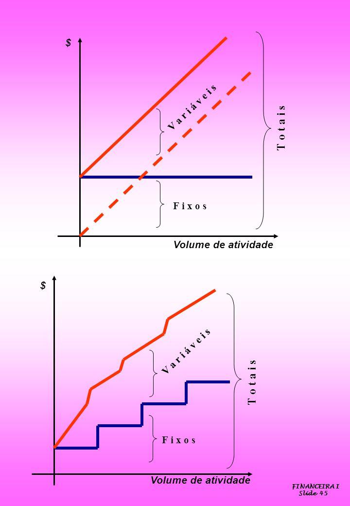 $ $ Volume de atividade F i x o s V a r i á v e i s T o t a i s F i x o s V a r i á v e i s T o t a i s FINANCEIRA I Slide 45