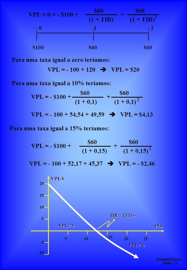 FINANCEIRA I Slide 72 VPL = 0 = - $100 + $60 (1 + TIR) $60 (1 + TIR) + 2 - $100$60 210 Para uma taxa igual a zero teríamos: VPL = - 100 + 120 VPL = $2