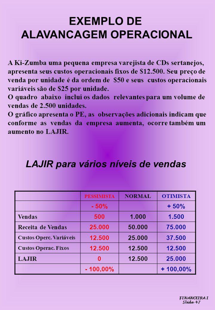 EXEMPLO DE ALAVANCAGEM OPERACIONAL A Ki-Zumba uma pequena empresa varejista de CDs sertanejos, apresenta seus custos operacionais fixos de $12.500. Se