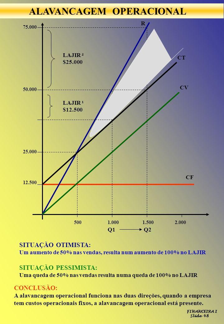 FINANCEIRA I Slide 48 12.500 25.000 50.000 75.000 5001.0001.5002.000 CF CV CT R LAJIR ² $25.000 LAJIR ¹ $12.500 Q1Q2 SITUAÇÃO OTIMISTA: Um aumento de