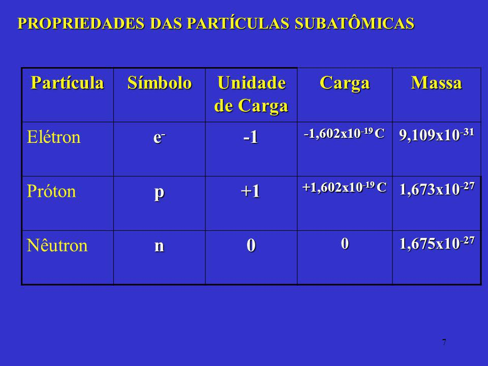 7 PROPRIEDADES DAS PARTÍCULAS SUBATÔMICAS PartículaSímbolo Unidade de Carga CargaMassa Elétron e-e-e-e- -1,602x10 -19 C 9,109x10 -31 Prótonp+1 +1,602x