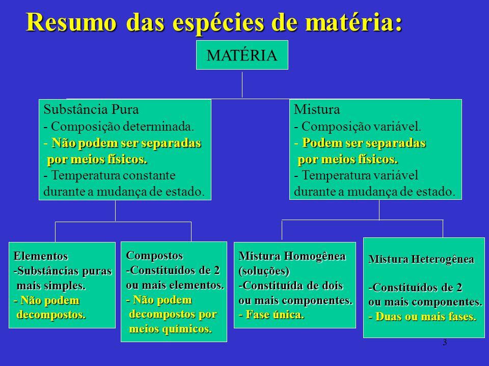 3 Resumo das espécies de matéria: MATÉRIA Substância Pura - Composição determinada. Não podem ser separadas por meios físicos. - Não podem ser separad