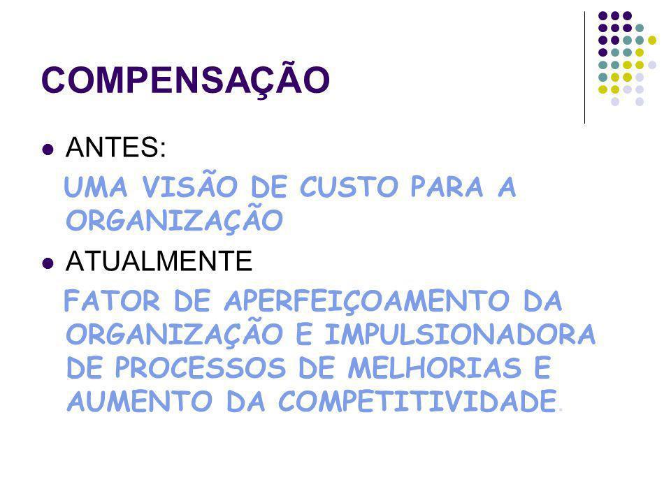 COMPENSAÇÃO POLÍTICAS DE RH (OBJETIVOS) EQÜIDADE INTERNA EQÜIDADE EXTERNA MERCADO DE TRABALHO CARGOS E FUNÇÕES PRODUTIVIDADE