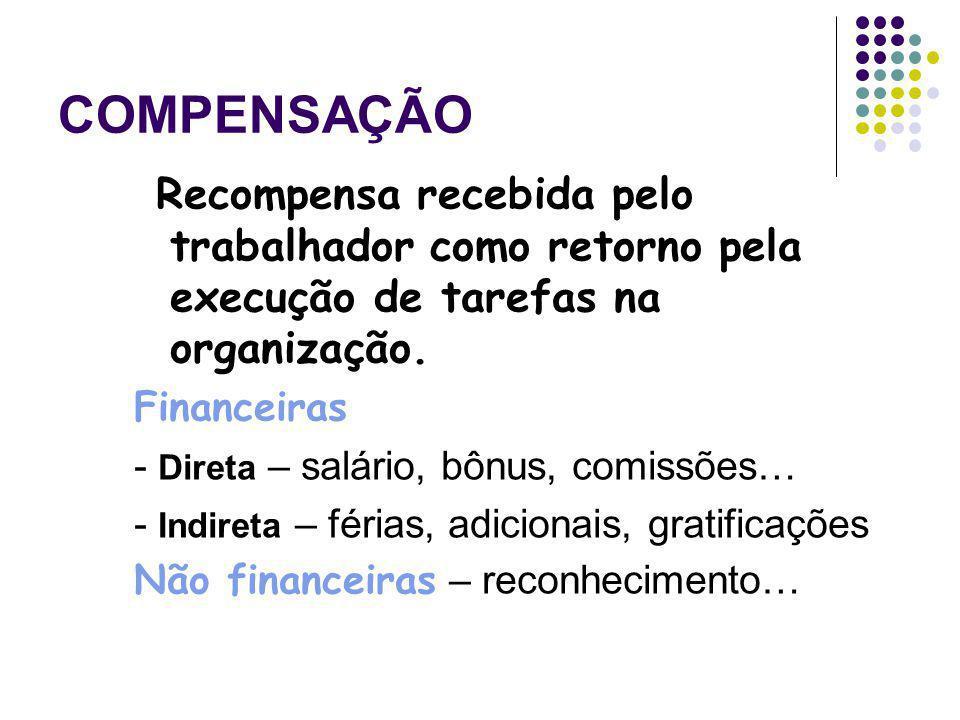 COMPENSAÇÃO Recompensa recebida pelo trabalhador como retorno pela execução de tarefas na organização. Financeiras - Direta – salário, bônus, comissõe