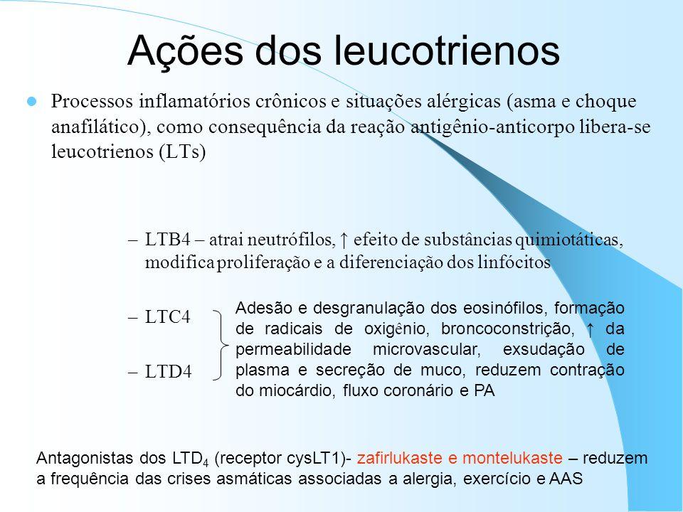 Ações dos leucotrienos Processos inflamatórios crônicos e situações alérgicas (asma e choque anafilático), como consequência da reação antigênio-anticorpo libera-se leucotrienos (LTs) –LTB4 – atrai neutrófilos, efeito de substâncias quimiotáticas, modifica proliferação e a diferenciação dos linfócitos –LTC4 –LTD4 Adesão e desgranulação dos eosinófilos, formação de radicais de oxig ê nio, broncoconstrição, da permeabilidade microvascular, exsudação de plasma e secreção de muco, reduzem contração do miocárdio, fluxo coronário e PA Antagonistas dos LTD 4 (receptor cysLT1)- zafirlukaste e montelukaste – reduzem a frequência das crises asmáticas associadas a alergia, exercício e AAS