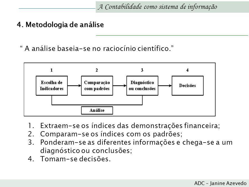 A Contabilidade como sistema de informação A análise baseia-se no raciocínio científico. 4. Metodologia de análise 1.Extraem-se os índices das demonst