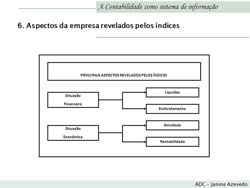 A Contabilidade como sistema de informação 6. Aspectos da empresa revelados pelos índices PRINCIPAIS ASPECTOS REVELADOS PELOS ÍNDICES Situação Finance