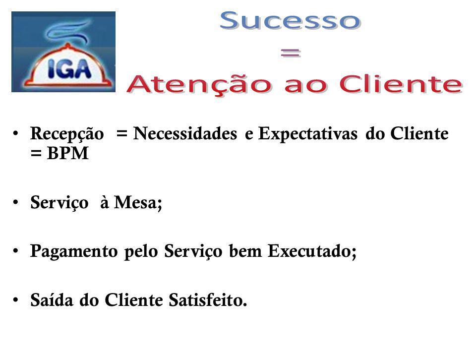Recepção = Necessidades e Expectativas do Cliente = BPM Serviço à Mesa; Pagamento pelo Serviço bem Executado; Saída do Cliente Satisfeito.
