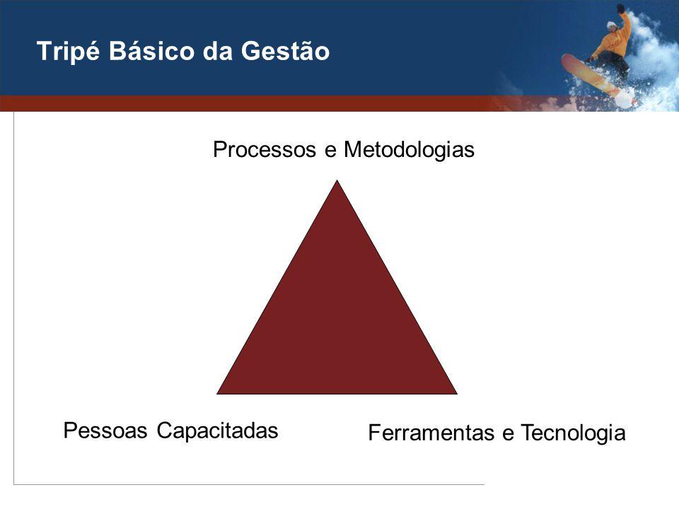 Tripé Básico da Gestão Processos e Metodologias Pessoas Capacitadas Ferramentas e Tecnologia