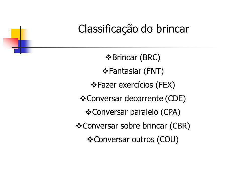 Brincar (BRC) Fantasiar (FNT) Fazer exercícios (FEX) Conversar decorrente (CDE) Conversar paralelo (CPA) Conversar sobre brincar (CBR) Conversar outro